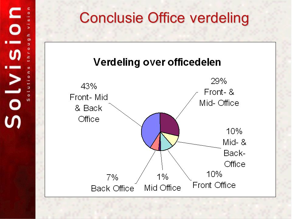 Conclusie Office verdeling