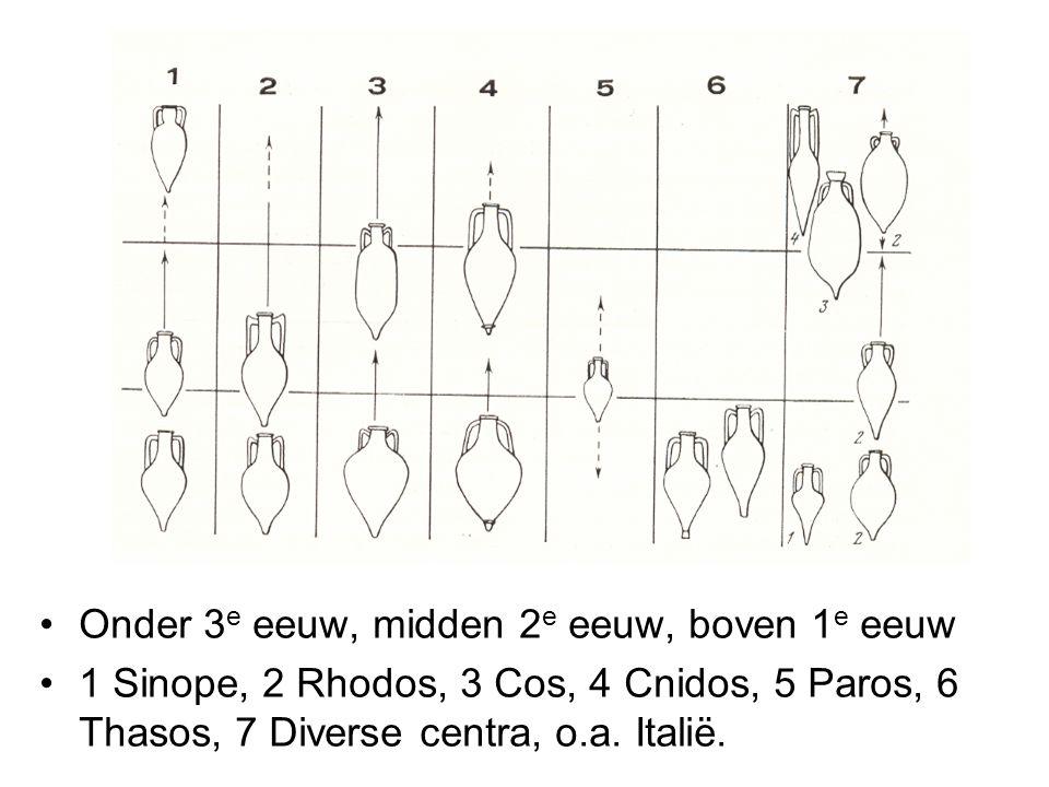 Onder 3 e eeuw, midden 2 e eeuw, boven 1 e eeuw 1 Sinope, 2 Rhodos, 3 Cos, 4 Cnidos, 5 Paros, 6 Thasos, 7 Diverse centra, o.a. Italië.