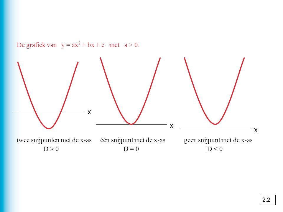 De grafiek van y = ax 2 + bx + c met a > 0. twee snijpunten met de x-as D > 0 één snijpunt met de x-as D = 0 geen snijpunt met de x-as D < 0 x x x 2.2