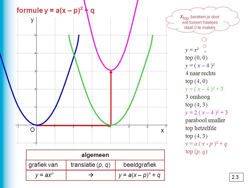 formule y = a(x – p) 2 + q y = x² top (0, 0) y = ( x – 4 )² 4 naar rechts top (4, 0) y = ( x – 4 )² + 3 3 omhoog top (4, 3) y = 2 ( x – 4 )² + 3 parab