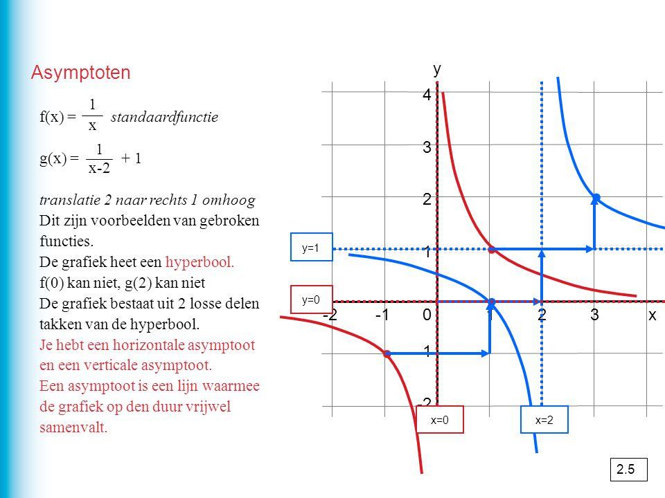 Asymptoten f(x) = standaardfunctie g(x) = + 1 translatie 2 naar rechts 1 omhoog Dit zijn voorbeelden van gebroken functies. De grafiek heet een hyperb