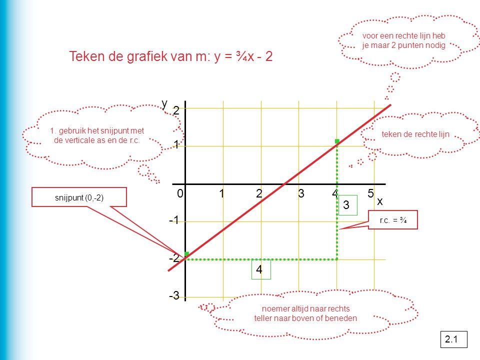 Teken de grafiek van m: y = ¾x - 2 1. gebruik het snijpunt met de verticale as en de r.c. 1 2 x 012345 -2 -3 y snijpunt (0,-2) · r.c. = ¾ noemer altij