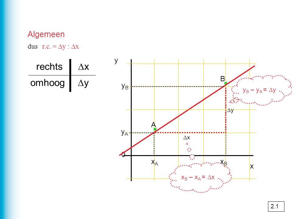 Algemeen yByB y A 0 y · · x ∆x ∆y omhoog ∆xrechts dus r.c. = ∆y : ∆x xAxA xBxB A B y B – y A = ∆y x B – x A = ∆x 2.1