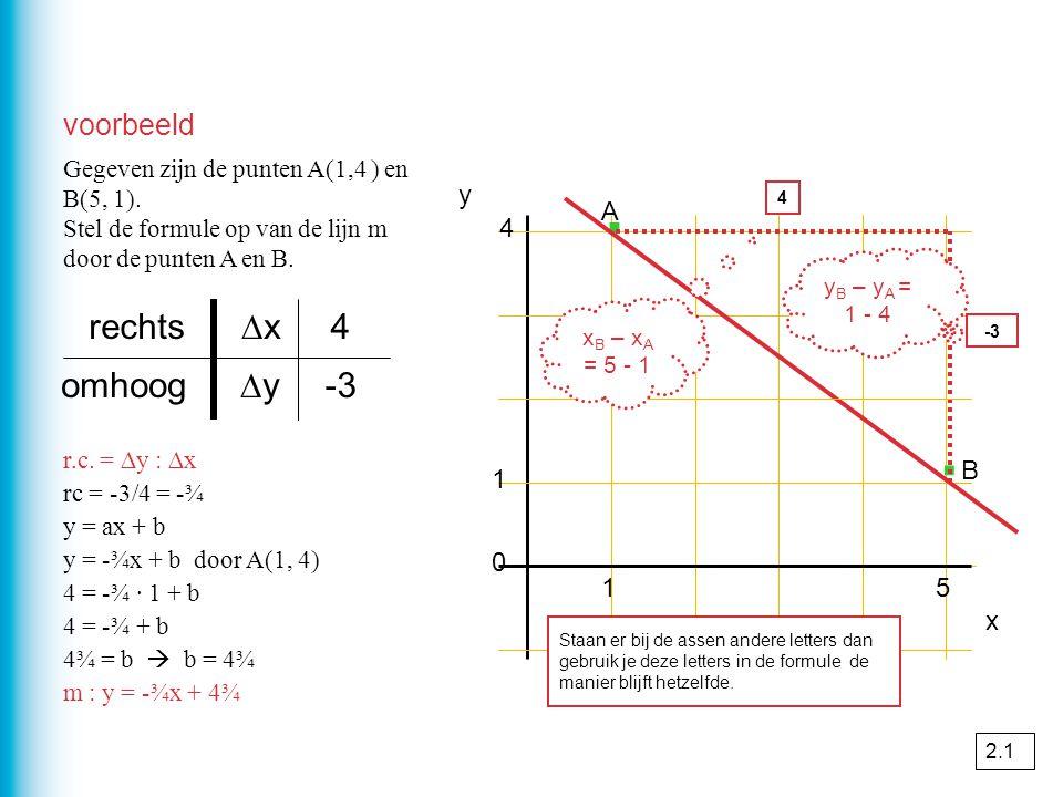 voorbeeld 4 0 1 · · x 4 -3 ∆yomhoog ∆xrechts r.c. = ∆y : ∆x rc = -3/4 = -¾ y = ax + b y = -¾x + b door A(1, 4) 4 = -¾ · 1 + b 4 = -¾ + b 4¾ = b  b =