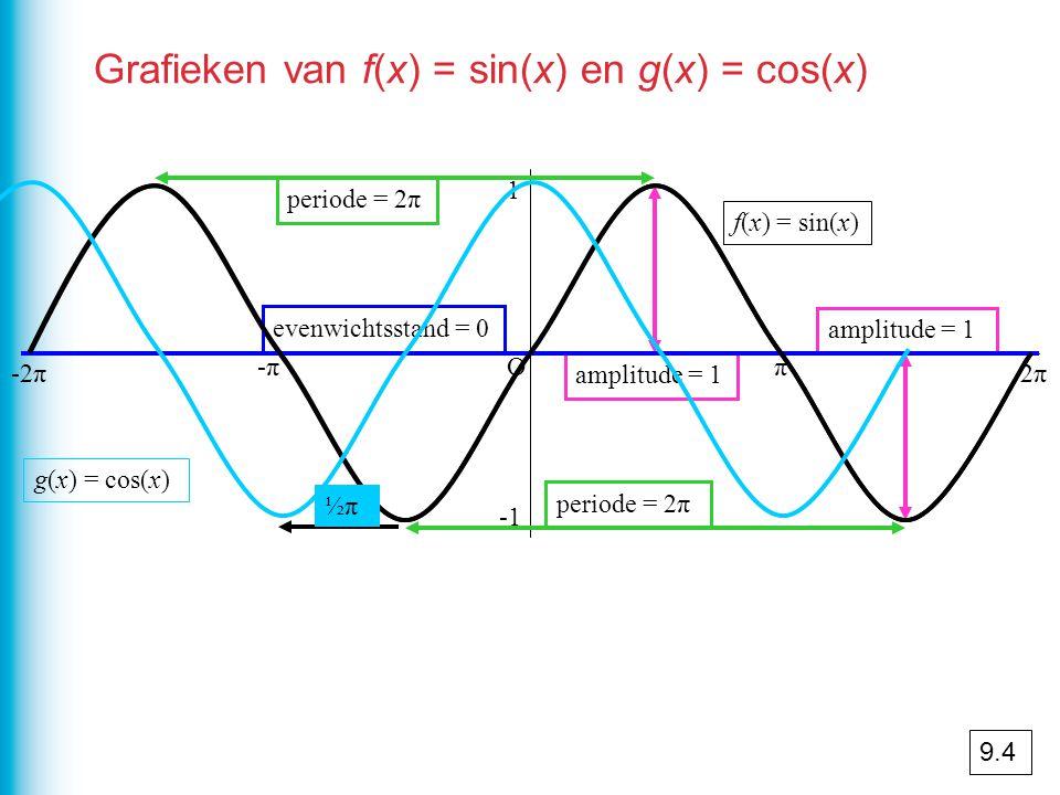 Grafieken van f(x) = sin(x) en g(x) = cos(x) Oπ 2π2π -π-π -2π 1 periode = 2π amplitude = 1 evenwichtsstand = 0 f(x) = sin(x) g(x) = cos(x) ½π½π 9.4