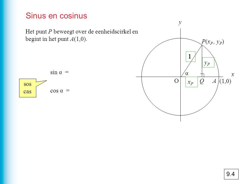Sinus en cosinus Het punt P beweegt over de eenheidscirkel en begint in het punt A(1,0).