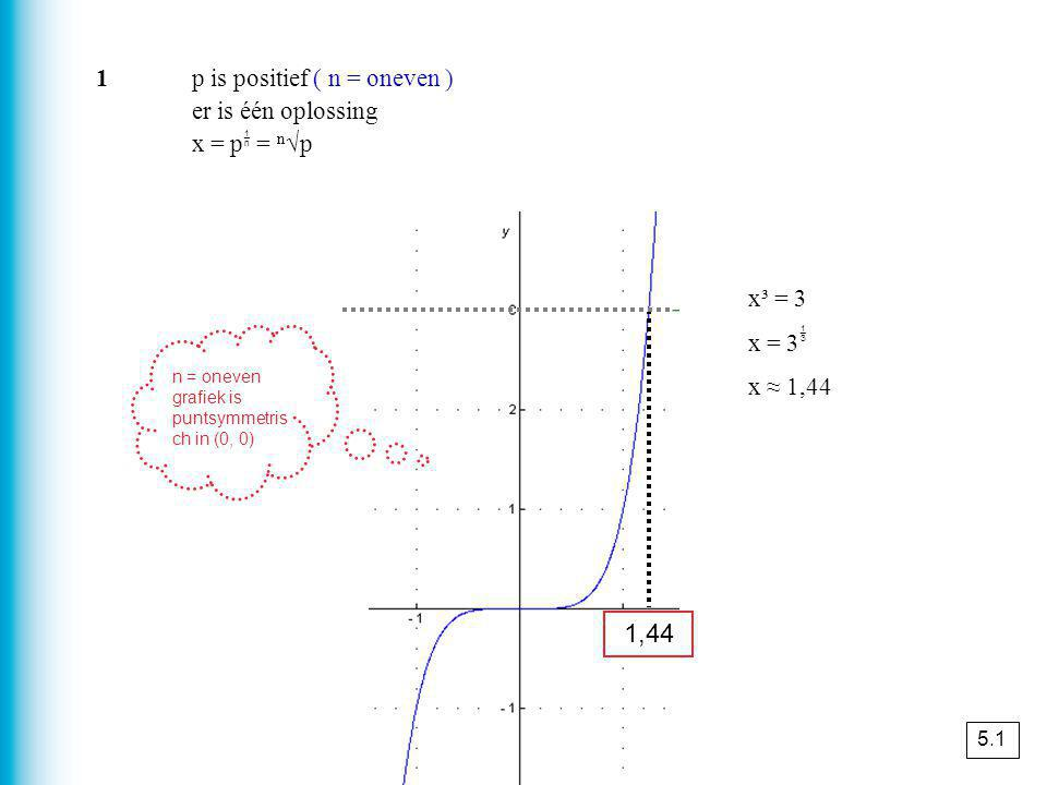 x ³ = -3 x = -3  x ≈ -1,44 -1,44 2p is negatief ( n = oneven ) er is één oplossing x = p  = n √p 5.1