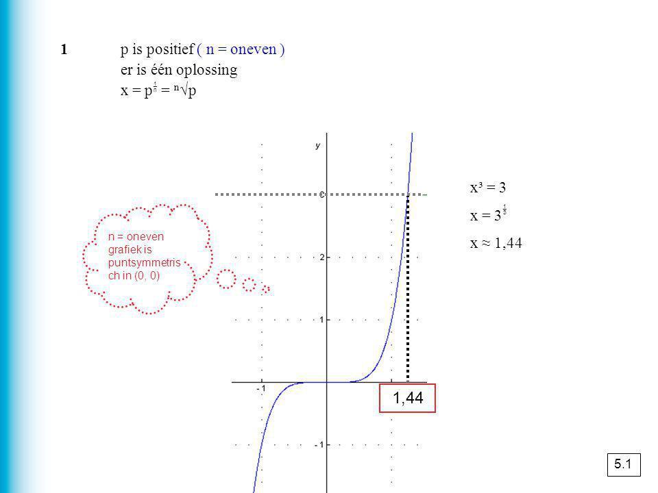 x³ = 3 x = 3  x ≈ 1,44 1p is positief ( n = oneven ) er is één oplossing x = p  = n √p 1,44 n = oneven grafiek is puntsymmetris ch in (0, 0) 5.1