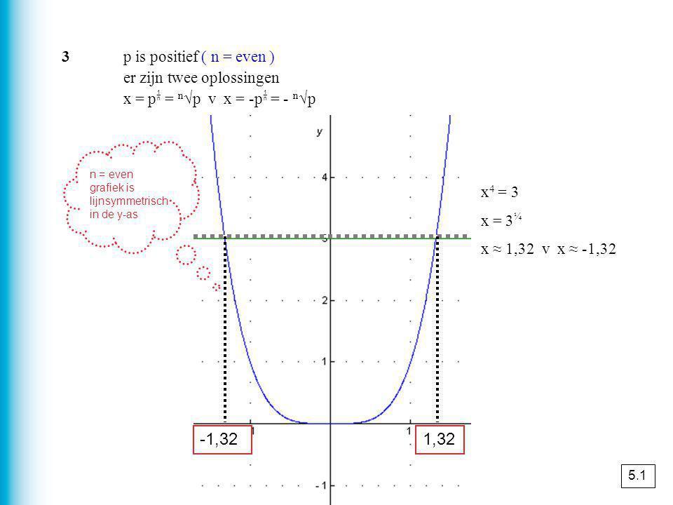 als er een getal a bestaat zo, dat P = a · Q dan is P evenredig met Q het getal a heet de evenredigheidsconstante y is evenredig met x n betekent dat er een getal a is met y = a · x n Evenredig 5.3