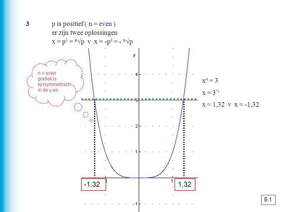 x 4 = 3 x = 3 ¼ x ≈ 1,32 v x ≈ -1,32 -1,321,32 3p is positief ( n = even ) er zijn twee oplossingen x = p  = n √p v x = -p  = - n √p n = even grafie