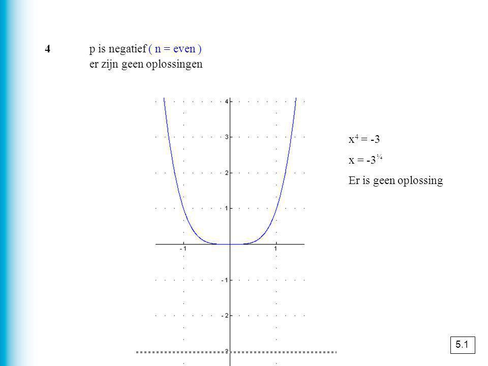 y 3 f g los op (exact) x² < 2x + 3 f(x) = x² g(x) = 2x + 3 f(x) = g(x) x² = 2x + 3 x²- 2x – 3 = 0 ( x + 1 )( x - 3 ) = 0 x = -1 v x = 3 aflezen uit de schets -1 < x < 3 0 x werkschema bij het oplossen van ongelijkheden 1schets de grafieken van f en g 2los de vergelijking f(x) = g(x) op 3lees uit de schets de oplossingen af lees het antwoord af op de x-as f(x) < g(x) wanneer ligt de grafiek van f onder die van g 5.1