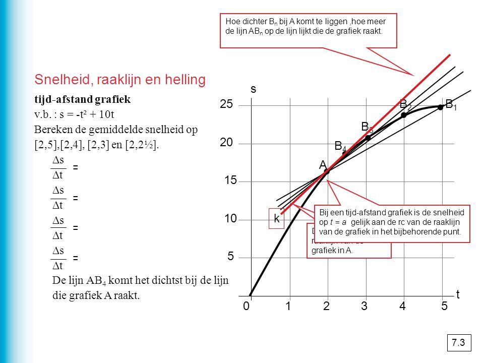 012345 5 10 15 20 25 t s tijd-afstand grafiek v.b.
