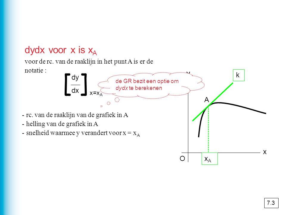 voor de rc.van de raaklijn in het punt A is er de notatie : [ ] dy dx x=x A y O x k A xAxA - rc.