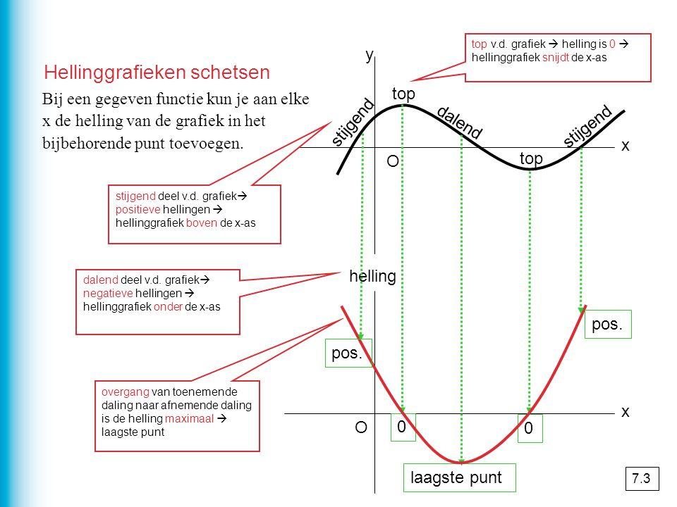 x x y helling O O Bij een gegeven functie kun je aan elke x de helling van de grafiek in het bijbehorende punt toevoegen.