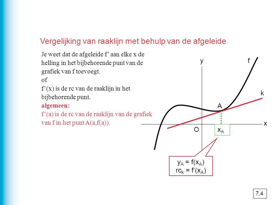 Je weet dat de afgeleide f' aan elke x de helling in het bijbehorende punt van de grafiek van f toevoegt.