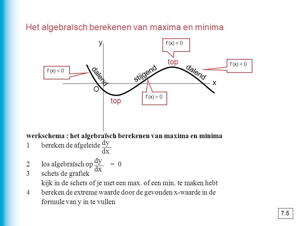 x y O stijgend dalend top f'(x) > 0 f'(x) < 0 f'(x) = 0 werkschema : het algebraïsch berekenen van maxima en minima 1bereken de afgeleide 2los algebraïsch op = 0 3schets de grafiek kijk in de schets of je met een max.