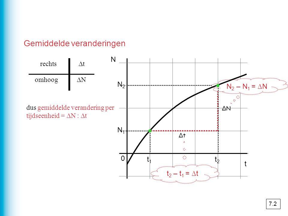 N2N2 N 1 0 N t ∆t ∆N omhoog ∆trechts dus gemiddelde verandering per tijdseenheid = ∆N : ∆t t1t1 t2t2 N 2 – N 1 = ∆N t 2 – t 1 = ∆t · · Gemiddelde veranderingen 7.2