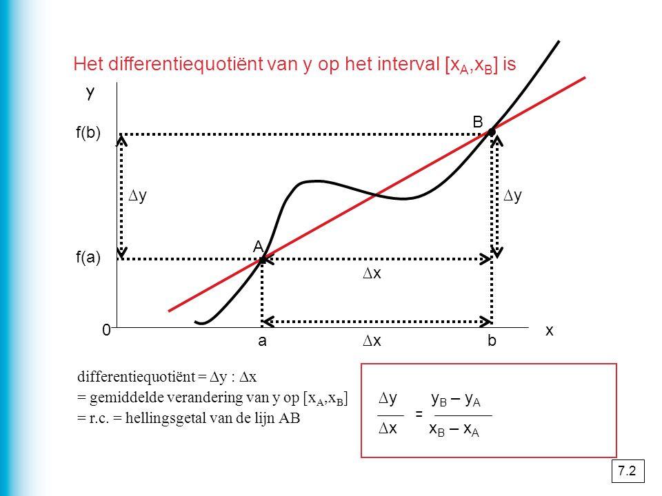xAxA axBxB b x y A B ∆x ∆y ∆x ∆y y B – y A f(b) – f(a) ∆x x B – x A b - a differentiequotiënt = ∆y : ∆x = gemiddelde verandering van y op [x A,x B ] = r.c.