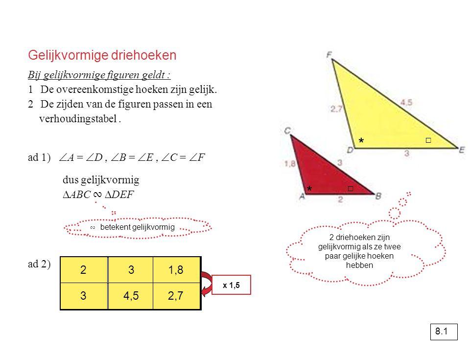 Gelijkvormige driehoeken Bij gelijkvormige figuren geldt : 1De overeenkomstige hoeken zijn gelijk.