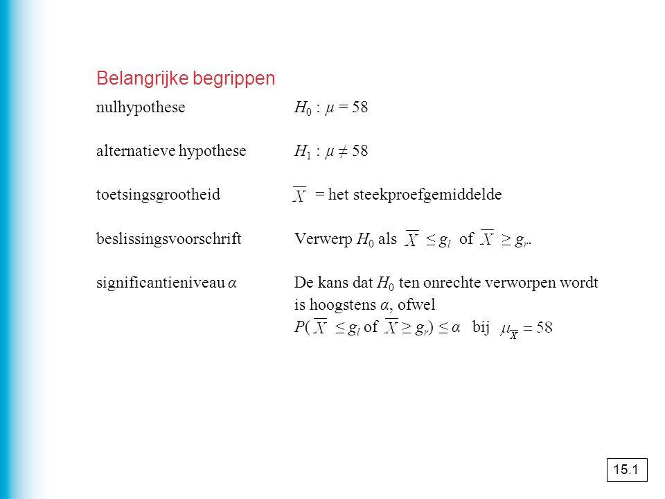 Belangrijke begrippen nulhypotheseH 0 : µ = 58 alternatieve hypotheseH 1 : µ ≠ 58 toetsingsgrootheid = het steekproefgemiddelde beslissingsvoorschriftVerwerp H 0 als ≤ g l of ≥ g r.