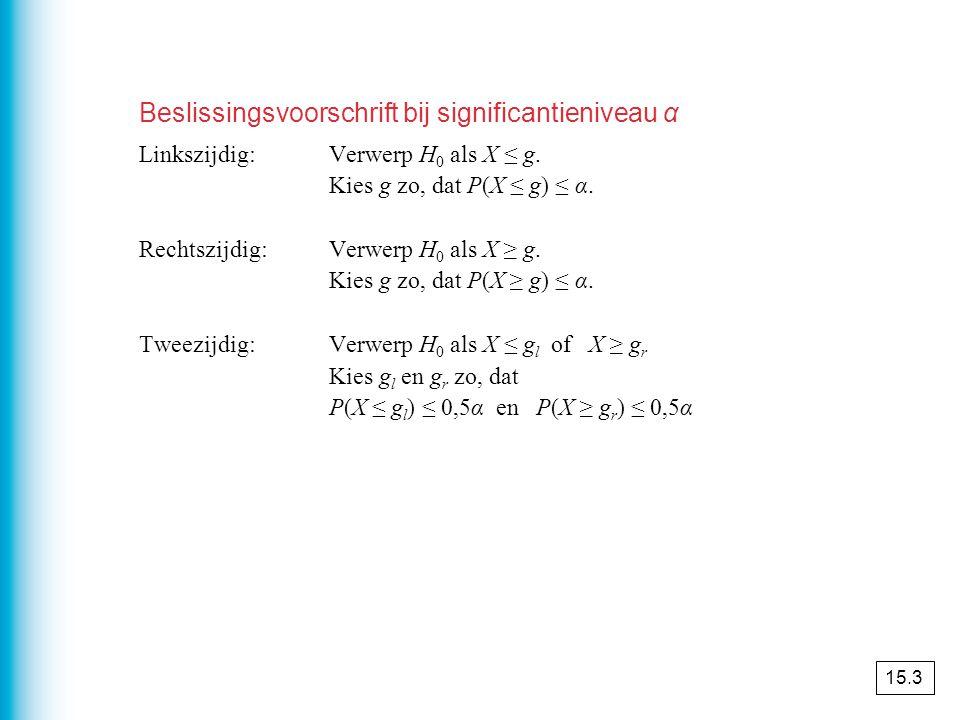 Beslissingsvoorschrift bij significantieniveau α Linkszijdig:Verwerp H 0 als X ≤ g.