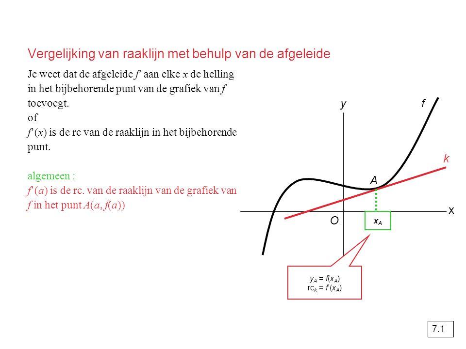 De afgeleide van f(x) = ax n f(x) = ax 3 f'(x) = 3ax² g(x) = ax 4 g'(x) = 4ax 3 h(x) = ax 5 h'(x) = 5ax 4 algemeen geldt : k(x) = ax n k'(x) = n · ax n-1 oude exponent ervoor zetten nieuwe exponent 1 minder (4 – 1 = 3) 7.2