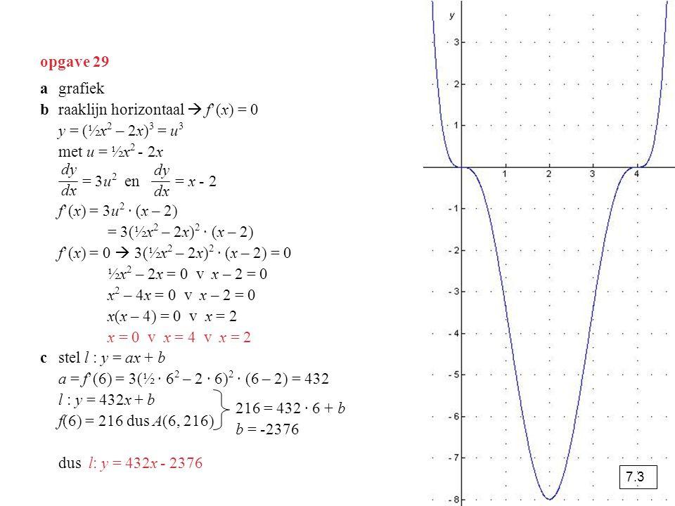 Raaklijn met gegeven richtingscoëfficient Teken f(x) = x² - 3x + 1.