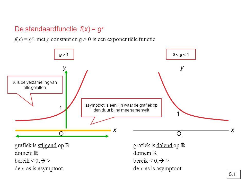Het effect van transformaties op y = g x tel in de formule d op bij de functiewaarde asymptoot  y = d y = g x translatie (0, d) y = g x + d vervang in de formule x door x – c asymptoot  y = 0 y = g x translatie (c, 0) y = g x – c vervang in de formule x door asymptoot  y = 0 y = g x verm.