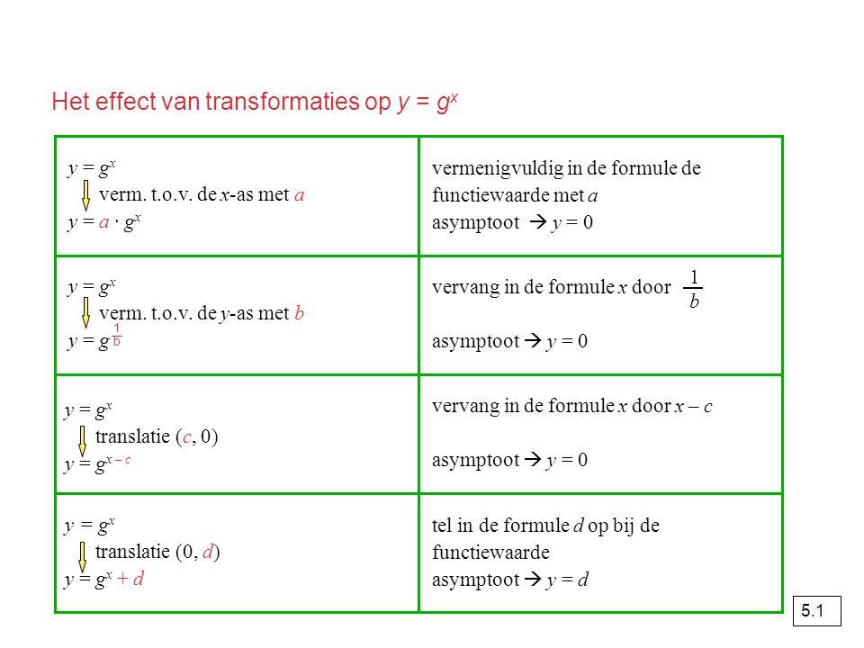opgave 54 y = a · g log(x + b) a > 0a < 0 b > 0b < 0b > 0b < 0 0 < g < 1 g > 1 x y x = -b O x y O x y O x y O x y O x y O x y O x y O 5.3