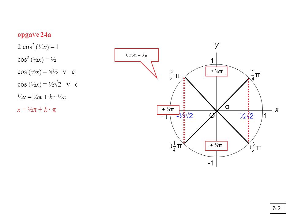 Grafieken van f(x) = sin(x) en g(x) = cos(x) Oπ 2π2π -π-π -2π 1 periode = 2π amplitude = 1 evenwichtsstand = 0 f(x) = sin(x) g(x) = cos(x) α = ¼π, dan is het bijbehorende punt P op de eenheidscirkel x P = y P, dus sinα = cosα De x-coördinaten van de andere snijpunten zijn -1¾π, -¾π en 1¼π.