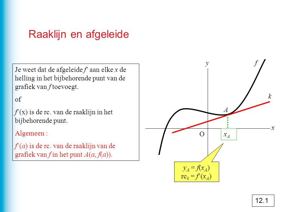 Snelheid en afgeleide O x y a rc.
