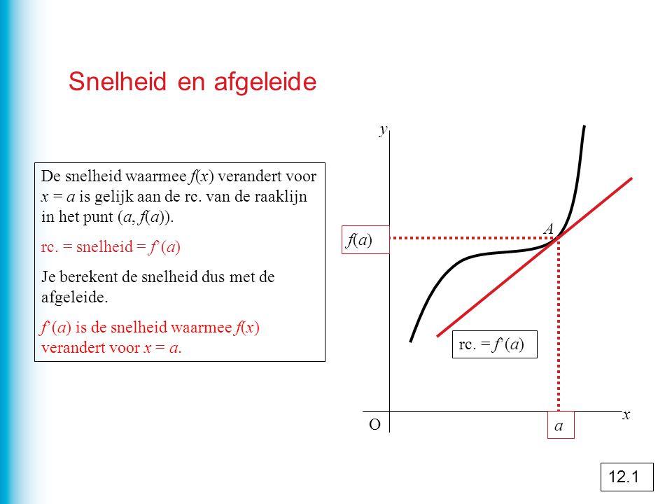 De afgeleide van y = ax n f(x) = ax 3 f'(x) = 3ax² g(x) = ax 4 g'(x) = 4ax 3 h(x) = ax 5 h'(x) = 5ax 4 Algemeen geldt : k(x) = ax n k'(x) = n · ax n - 1 Oude exponent ervoor zetten.
