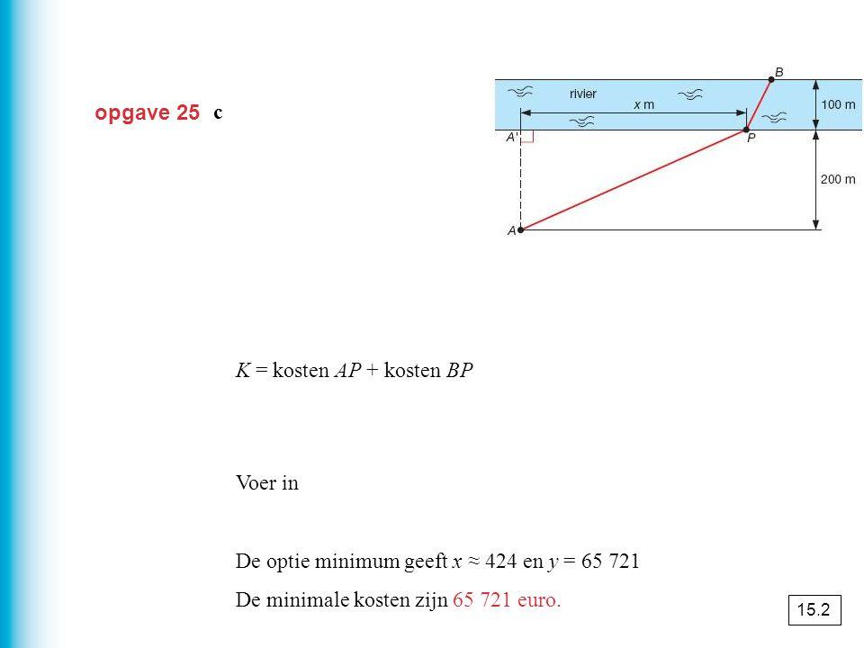 opgave 25 c K = kosten AP + kosten BP Voer in De optie minimum geeft x ≈ 424 en y = 65 721 De minimale kosten zijn 65 721 euro. 15.2