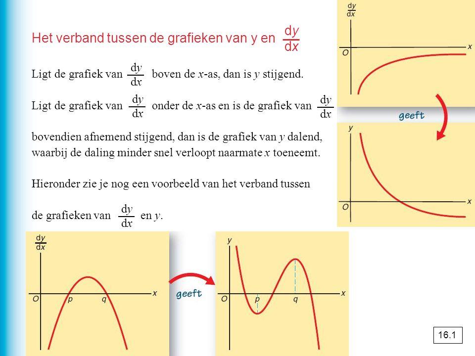 Het verband tussen de grafieken van y en Ligt de grafiek van boven de x-as, dan is y stijgend.