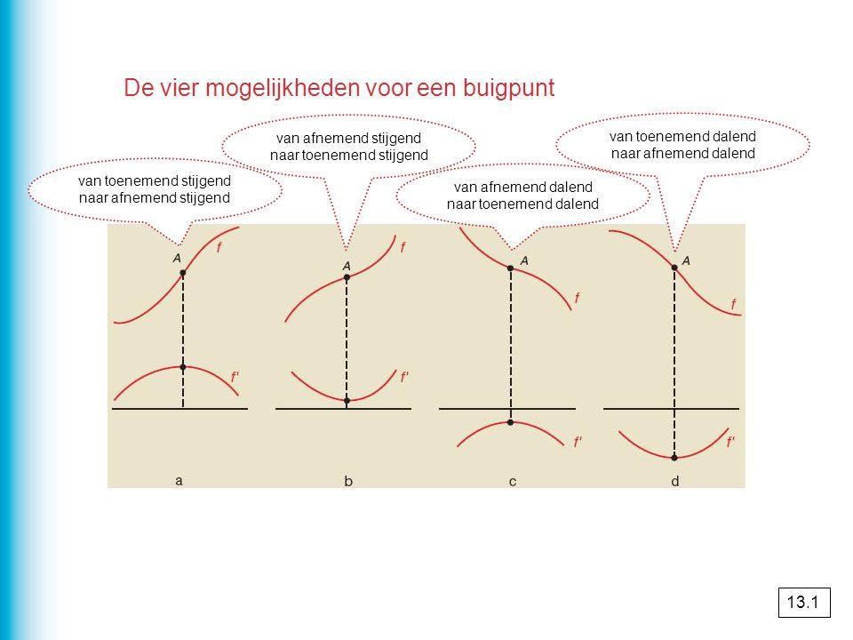 De vier mogelijkheden voor een buigpunt van toenemend stijgend naar afnemend stijgend van afnemend stijgend naar toenemend stijgend van afnemend dalen
