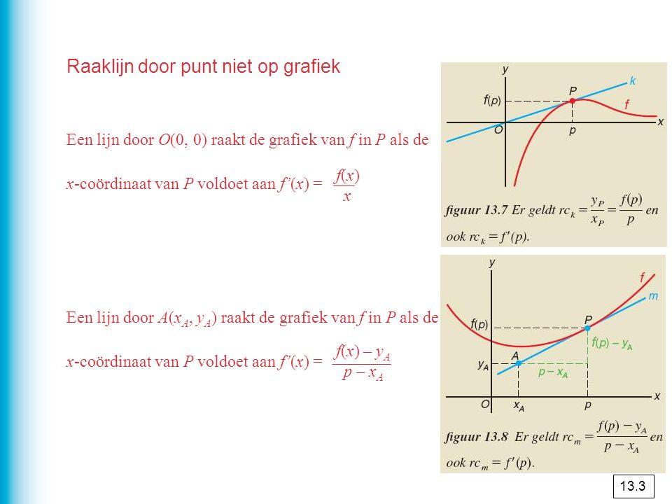 Rakende grafieken De grafieken van f en g raken elkaar in het punt A als de raaklijn in A aan de grafiek van f samenvalt met de raaklijn in A aan de grafiek van g.