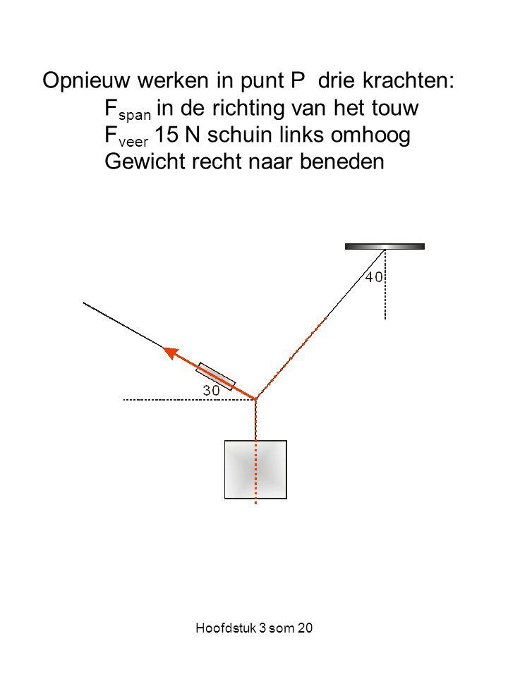 Opnieuw werken in punt P drie krachten: F span in de richting van het touw F veer 15 N schuin links omhoog Gewicht recht naar beneden