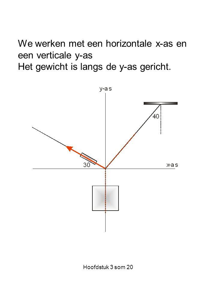 Hoofdstuk 3 som 20 We werken met een horizontale x-as en een verticale y-as Het gewicht is langs de y-as gericht.
