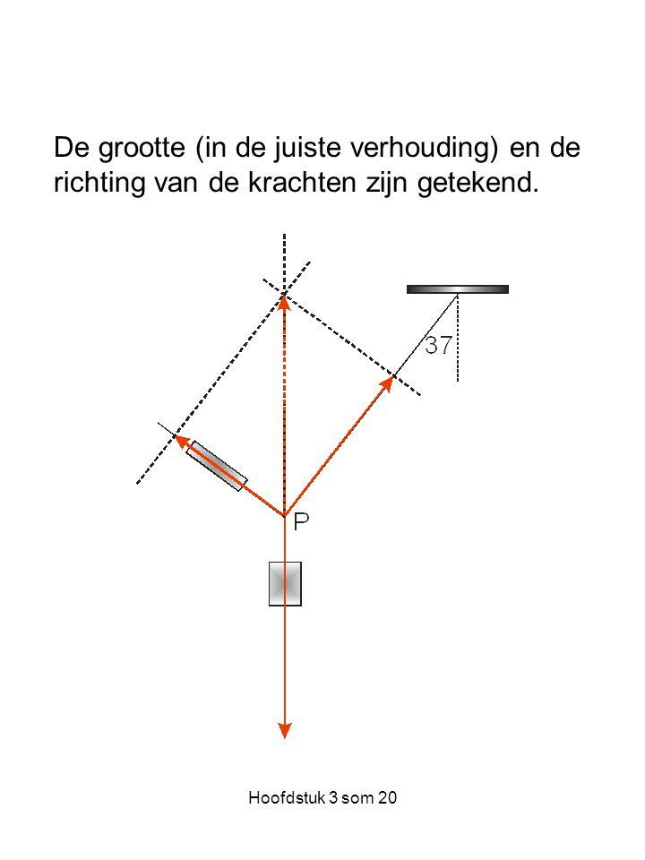 Hoofdstuk 3 som 20 De grootte (in de juiste verhouding) en de richting van de krachten zijn getekend.