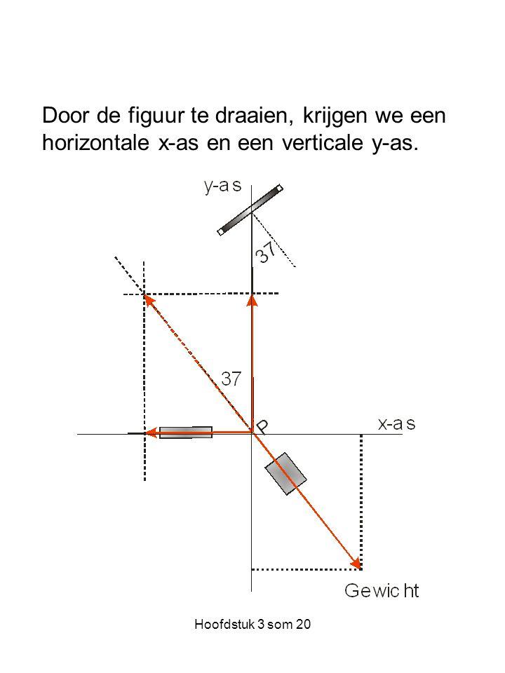 Hoofdstuk 3 som 20 Door de figuur te draaien, krijgen we een horizontale x-as en een verticale y-as.