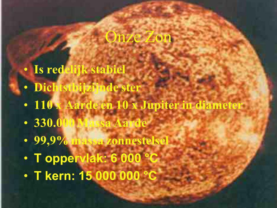 Onze Zon Is redelijk stabiel Dichtstbijzijnde ster 110 x Aarde en 10 x Jupiter in diameter 330.000 Massa Aarde 99,9% massa zonnestelsel T oppervlak: 6 000 °C T kern: 15 000 000 °C