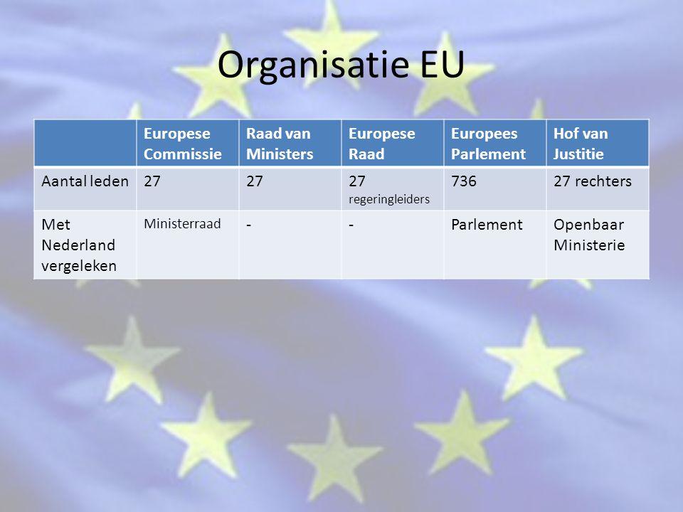 Organisatie EU Europese Commissie Raad van Ministers Europese Raad Europees Parlement Hof van Justitie Aantal leden27 27 regeringleiders 73627 rechters Met Nederland vergeleken Ministerraad --ParlementOpenbaar Ministerie