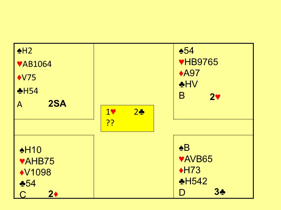 2 e bijbod: Invite (limiethand) ♠ HV10763 ♥ 6 ♦ A92 ♣ B104 ♠ AV76 ♥ 87 ♦ HB82 ♣ B87 1 ♥ 1 ♠ 2 ♣ 3 ♠ 1 ♦ 1 ♠ 2 ♣ 6-kaart 10-11