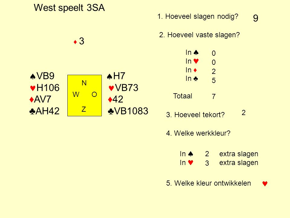 Speelslagen ♠ AH98743 = AH9 + 8743= 2 + 4 = 6 ♣ HV87632 = HV8 + 7632 = 1,5 + 4 = 5,5 verdeel de kleur in de eerste 3 kaarten en de rest.