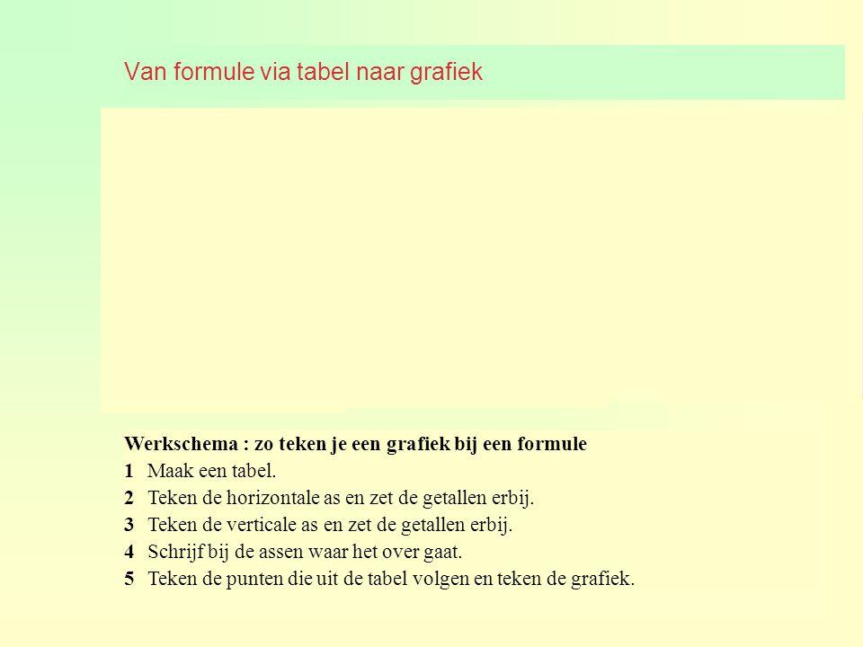 Van formule via tabel naar grafiek Werkschema : zo teken je een grafiek bij een formule 1Maak een tabel. 2Teken de horizontale as en zet de getallen e