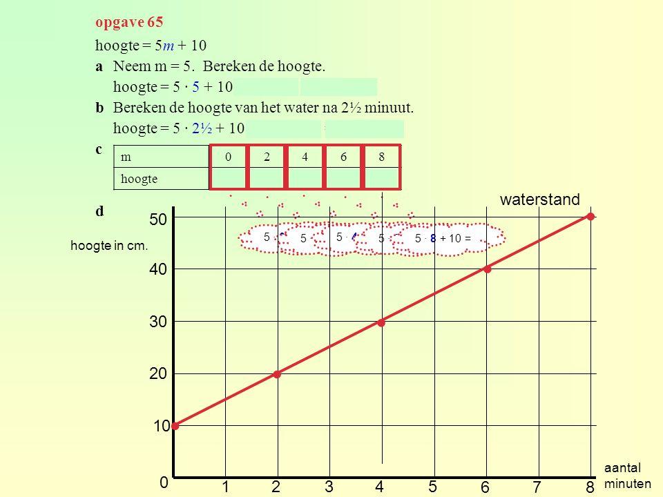 opgave 65 hoogte = 5m + 10 aNeem m = 5. Bereken de hoogte. hoogte = 5 · 5 + 10 = 25 + 10 = 35 cm. bBereken de hoogte van het water na 2½ minuut. hoogt