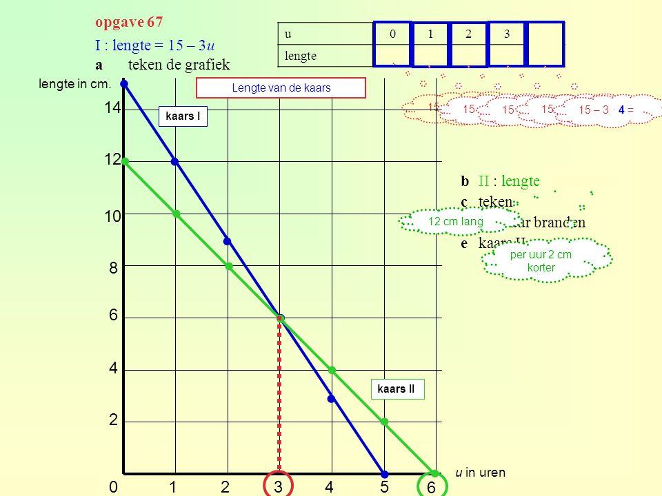 opgave 67 I : lengte = 15 – 3u ateken de grafiek u01234 lengte1512963 15 – 3 ∙ 0 = 15 – 3 ∙ 1 = 15 – 3. 2 = 15 – 3 ∙ 3 = 15 – 3 ∙ 4 = 012345 2 4 6 8 1