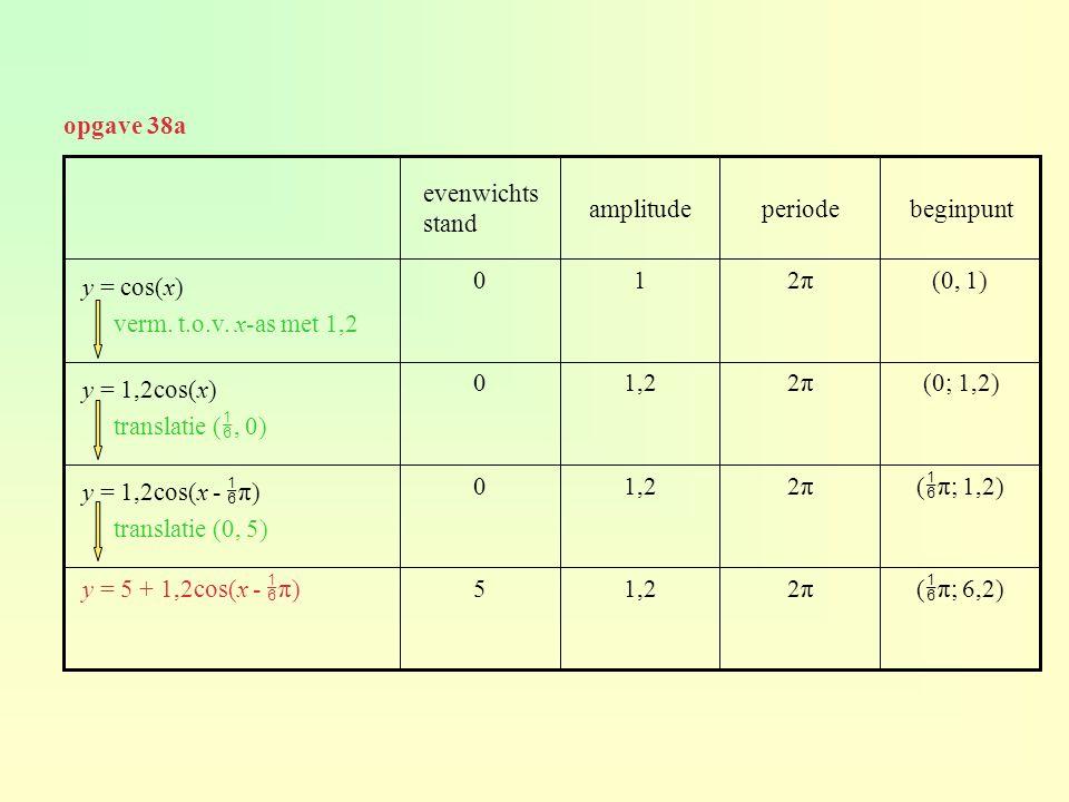 opgave 38a (  π; 6,2) 2π2π1,25 y = 5 + 1,2cos(x -  π) (  π; 1,2) 2π2π1,20 y = 1,2cos(x -  π) translatie (0, 5) (0; 1,2)2π2π1,20 y = 1,2cos(x) tran