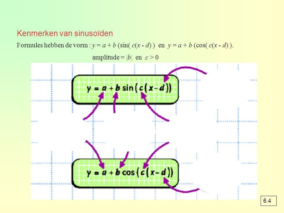 Kenmerken van sinusoïden Formules hebben de vorm : y = a + b (sin( c(x - d) ) en y = a + b (cos( c(x - d) ). amplitude = |b| en c > 0 6.4