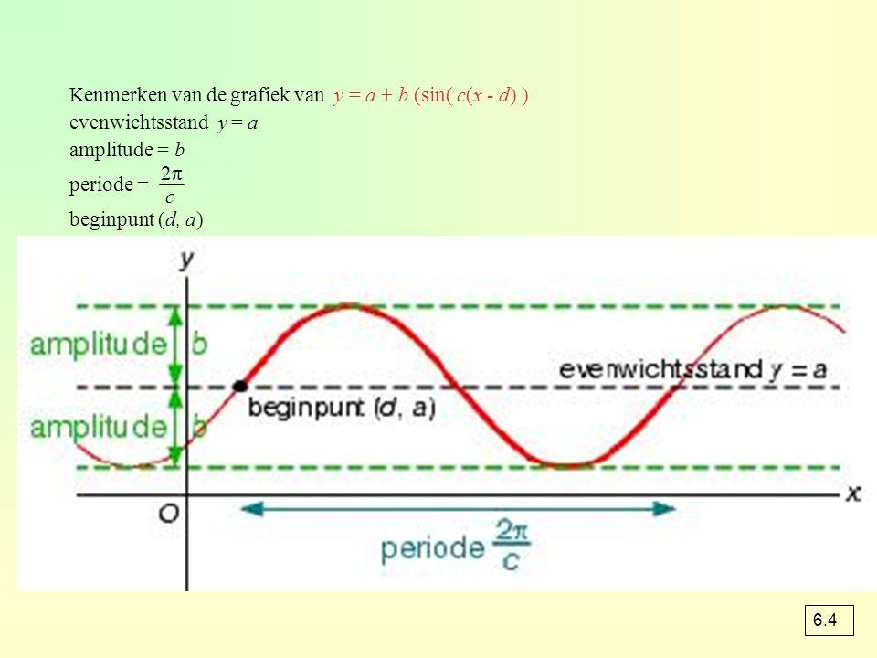 Kenmerken van de grafiek van y = a + b (sin( c(x - d) ) evenwichtsstand y = a amplitude = b periode = beginpunt (d, a) 2π2π c 6.4